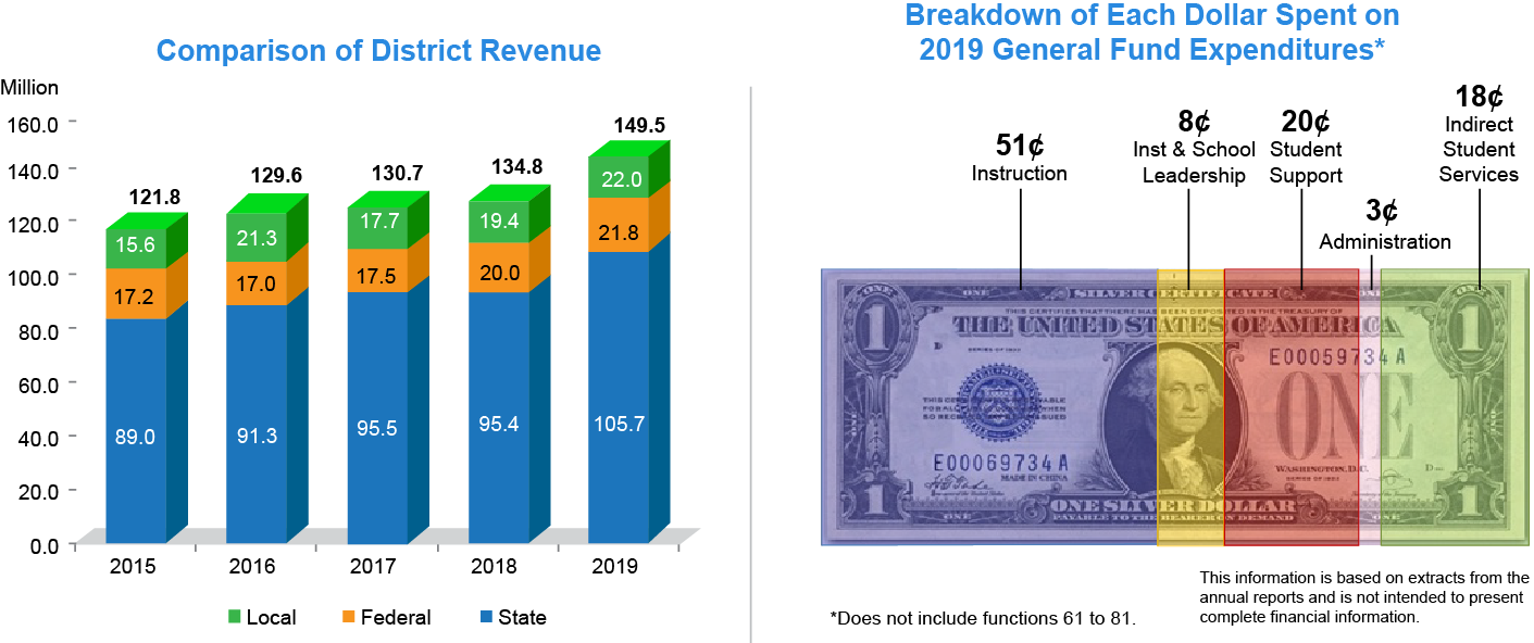 Comparison of District Revenue graph